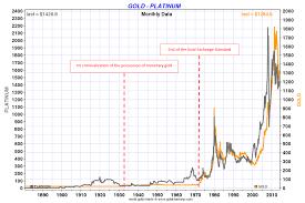 Platinum Historical Chart