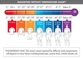 Wetsuits Faq Oneill Wetsuits