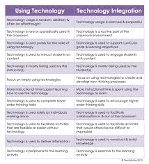 what s the difference between ldquo using technology rdquo and ldquo technology tech use vs tech integration