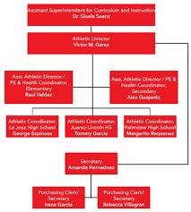 69 Genuine Material Department Organizational Chart