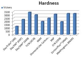 Tool Steel Hardness Chart Newsletter 3 3