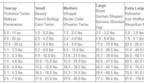 Pomeranian Weight Chart 60 Rational Maltese Puppy Weight Chart