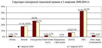 Курсовая работа Страховой рынок России состояние и перспективы  Незначительно увеличилась доля личного страхования с 17% до 18% также незначительно сократилась доля страхования имущества с 26 8% до 24%