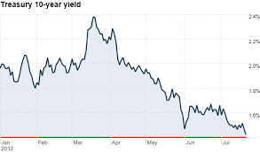 Ten Year Treasury Yield Chart Treasuries 10 Year Yield Slides To Record Low Jul 23 2012