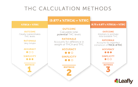How To Assess Thc And Cbd Levels In Cannabis Strains And