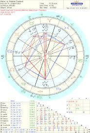 Dove Cameron Birth Chart Jason Aldeans Nodal Crisis Stephen Paddocks Birth Time