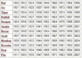 Chinese Zodiac Calendar Signs Astrology Dates Horoscope