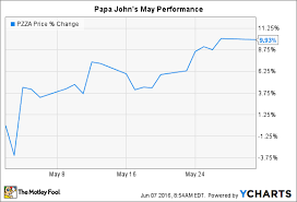 Why Papa Johns International Inc Stock Jumped 10 In May