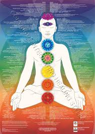 Chakra Chart Charts Poster Posters For Sale Purchase