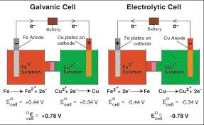 Sparknotes Electrolytic Cells Electrolysis