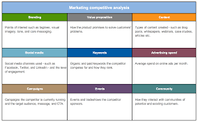 Competitive Analysis Matrix Template Free Strategy And Competitor Analysis Templates Aha
