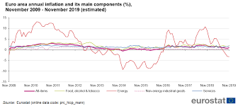 Consumer Price Index Chart 2016 Inflation In The Euro Area Statistics Explained