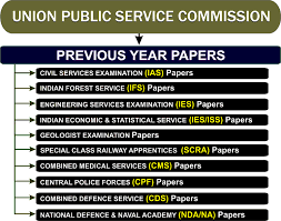 upsc exams previous year exam papers ias upsc exam click map