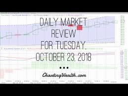 Masi Stock Chart Tuesday October 23 2018 Stock Chart Training Trends
