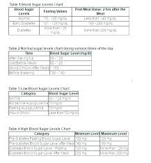 Printable Sugar Level Chart Blood Sugar Chart Template Incrediclumedia Me