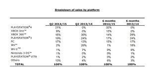 Xbox Charts Ps4 Dominates Xbox One In Ubisoft Platform Sales Charts