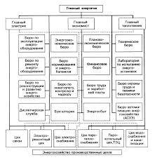 Реферат Экономика и управление энергетикой промышленного  Экономика и управление энергетикой промышленного предприятия
