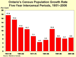 Canada Population Growth Chart 2006 Census Highlights Factsheet 1