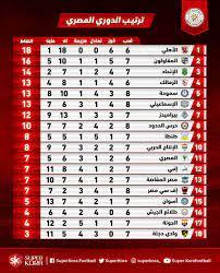 جدول ترتيب فرق الدوري المصري الممتاز ب