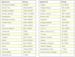 Home Appliance Energy Consumption Chart 73 Competent Plasma Tv Power Consumption Chart