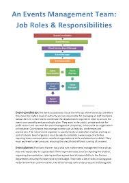 Organization Chart Of Wedding Planner Company Events Management Team Job Roles