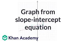 graph from slope intercept equation example