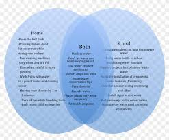 British Isles Venn Diagram Water Conservation Venn Diagram Venn Diagram Of