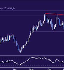 Oil Price Chart Nasdaq Crude Oil Prices Eye Api Data As Chart Setup Warns Of
