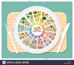 Vitamin Food Sources Rainbow Wheel Chart With Food Icons