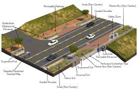 Parking Lot Stormwater Design Green Streets Guidelines Improve Stormwater Management Wsp