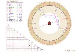 Bts Astrology Jeon Jungkook Natal Chart