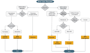 Control Chart Selection Decision Tree Decision Tree My Life As A Bi Consultant