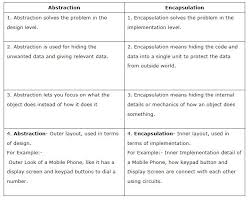 Oop Design Patterns Enchanting OOP Design Pattern Interview Questions Answers Technology
