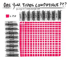 Mbti Relationship Chart Mbti Memes Effective Mbti Compatibility Chart