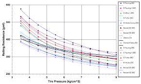 Rolling Resistance Of Tubular Tires By Jobst Brandt