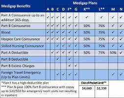 Medicare Enrollment Information Part 2 Medigap