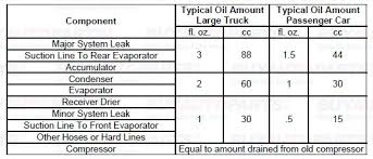 Ac System Oil Level