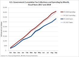Federal Spending Drives Budget Deficit In 2018 Craig Eyermann