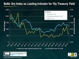 Baltic Dry As Leading Indicator For 10y Treasury Yield