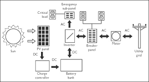 photovoltaic pv systems cmhc figure 4 net metering pv system configuration emergency backup