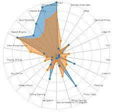 9 Best Radar Graphs Images Data Visualization Radar Chart