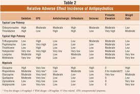 Antipsychotic Medication Comparison Chart Metabolic Effects Of Atypical Antipsychotics