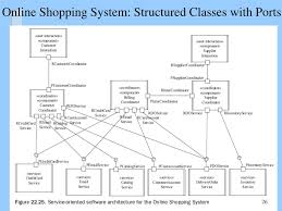 Software System Design Example Ppt Design Of Software Architecture Powerpoint