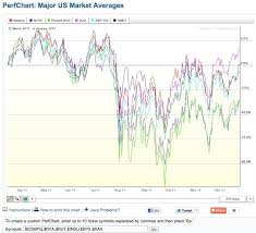Free Stock Charts Stockcharts Com Trade Practices