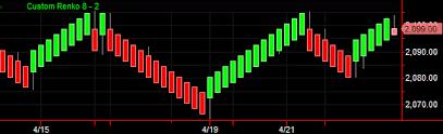 Renko Charts App Renko Chart