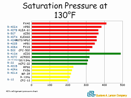 How To Read A Pt Chart 63 Unbiased R404 Pressure Temperature Chart