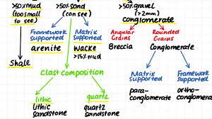 1 13 Sedimentary Rocks Classification Summary Flow Chart