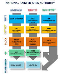 The Organisational Structure Of Integrated Watershed