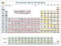 periodic table of elements poster | Giant periodic table poster ...