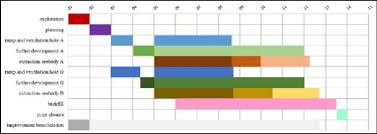 Gantt Chart With Time Planning For Mine Operating Starting
